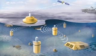 Projet Underwater Acoustic Network