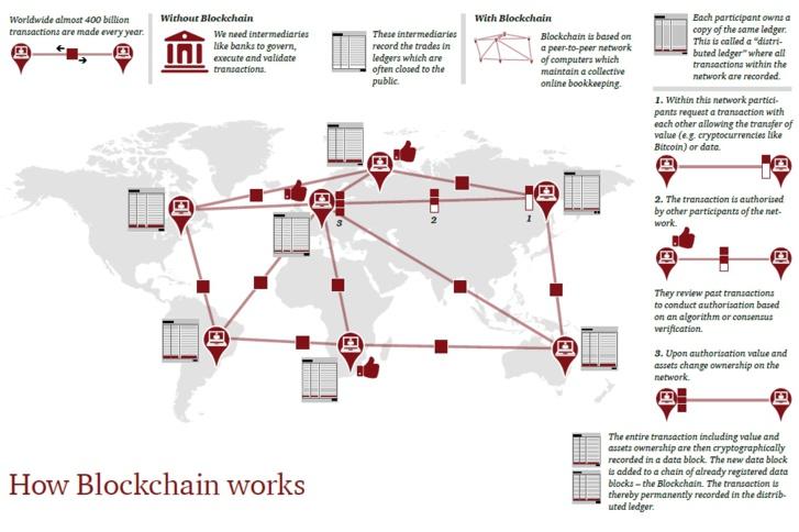 Blockchain : 5 propositions pour transformer les services financiers