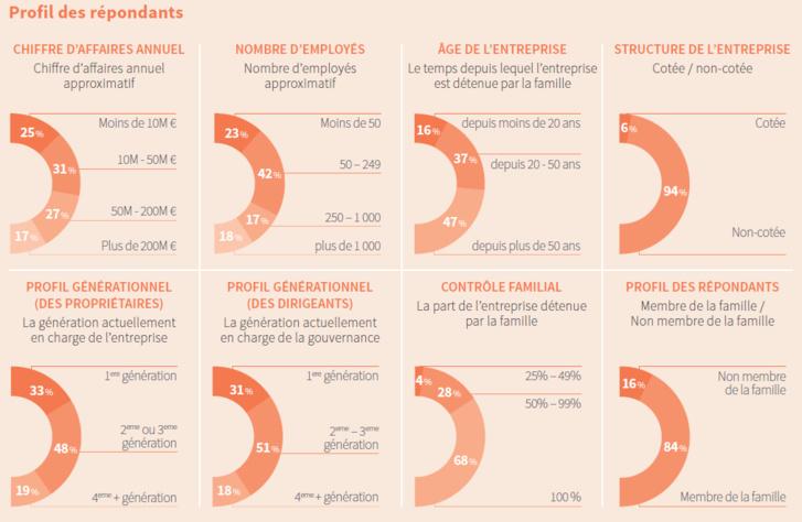 En 2016 les entreprises familiales européennes sont déterminées et innovantes