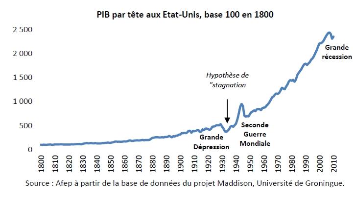 Stagnation séculaire : origine, intérêt et limites