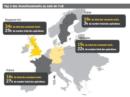 Baromètre semestriel du capital risque en France (S1 2016)