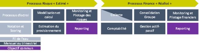 Une transition réussie vers IFRS 9 : de l'importance d'une coopération accrue des Fonctions Risques et Finance