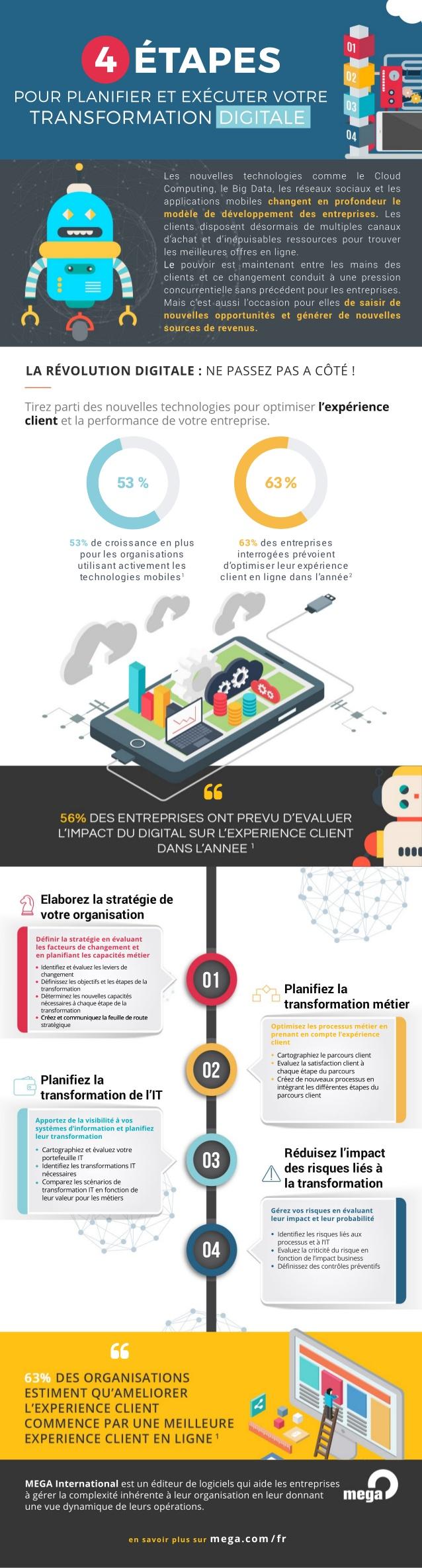 Infographie : 4 étapes pour planifier et exécuter sa transformation digitale