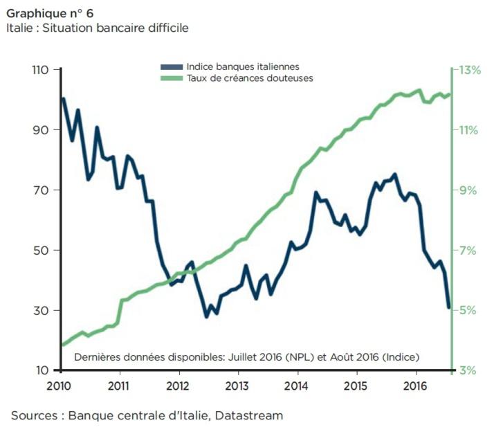 Baromètre risque pays (pétrole, Brexit, banques) TRI3 2016