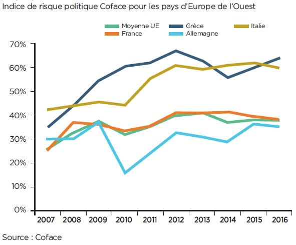 Escalade du risque politique dans les pays avancés