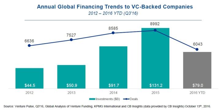 Financement des startups par le capital-risque dans le monde (T3-2016)
