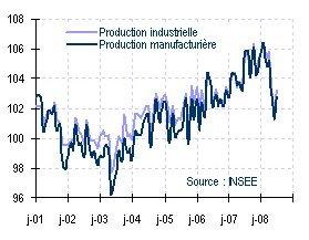 Enquête mensuelle auprès des industriels