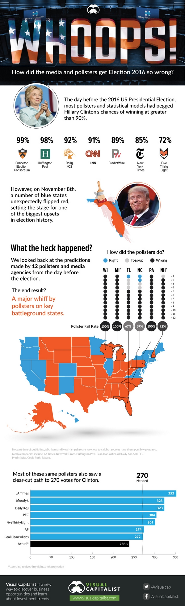 How Did the Media and Pollsters Get the Election So Wrong?