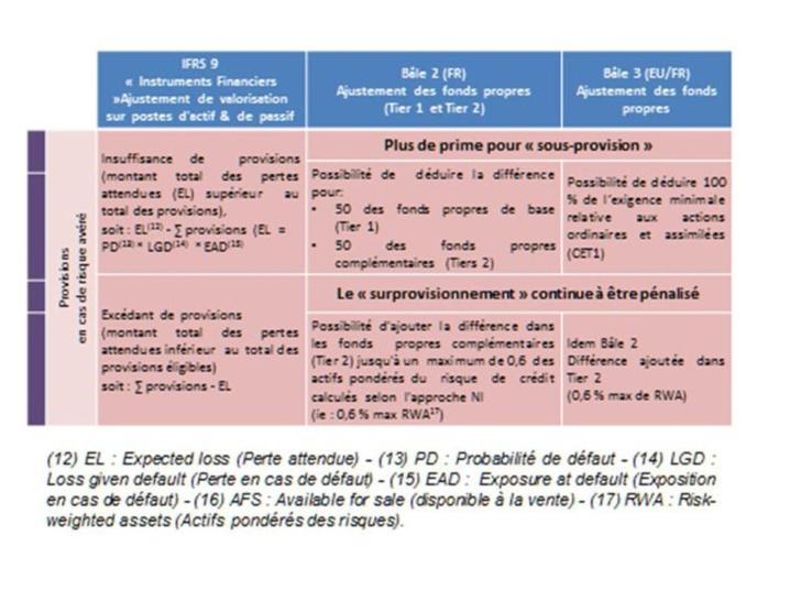 Mener à terme la convergence comptable et prudentielle pour IFRS 9