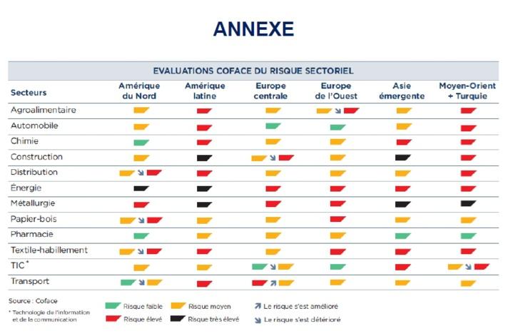 Une montée du risque de crédit en Europe