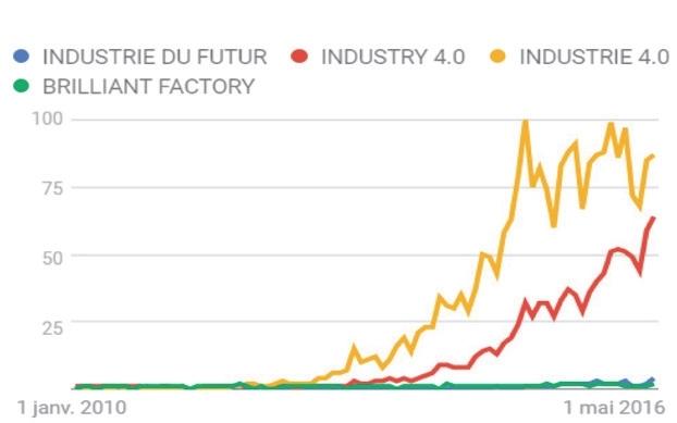 L'industrie française, à l'aube d'une 4e révolution ?