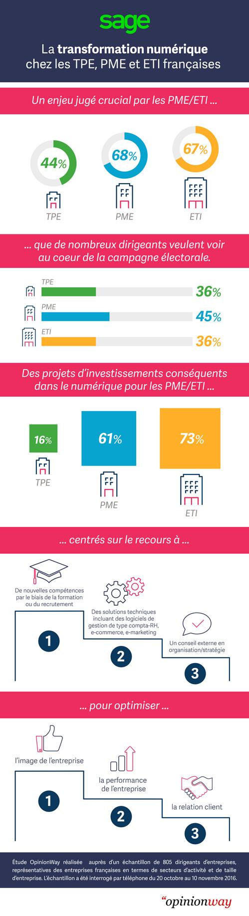 Transformation numérique : le dynamisme des entreprises françaises