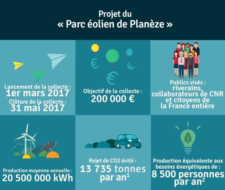Parc éolien de Planèze : CNR lance avec Enerfip sa première campagne de financement participatif