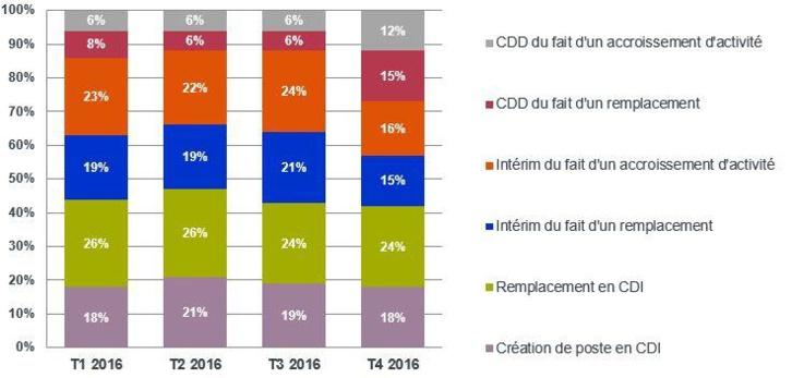Comptabilité et finance : percée des CDI en 2016