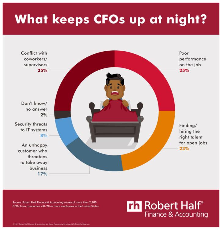 Le manque de sommeil des CFOs