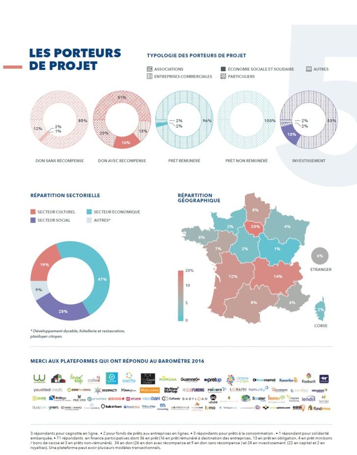 France : baromètre annuel du crowdfunding