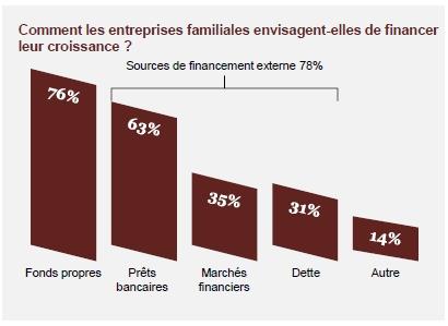 Pour 64% des entreprises familiales, l'innovation sera l'un des défis majeurs des 5 prochaines années