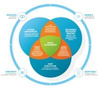 Disruption numérique : la plupart des dirigeants ne sont pas prêts