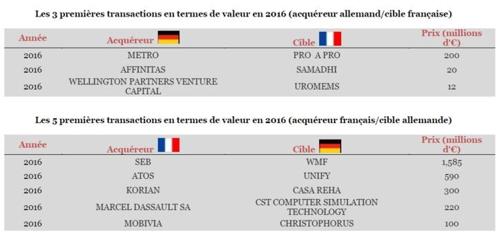 2016, nouvelle année record pour le marché des fusions & acquisitions franco-allemandes