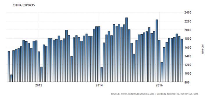 L'atonie du commerce extérieur chinois