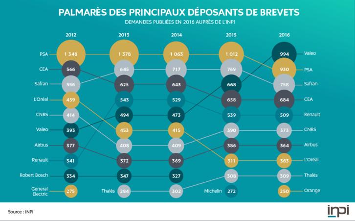 Palmarès 2016 des déposants de brevets en France