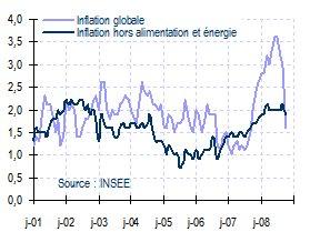 Inflation globale et sous-jacente