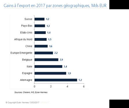 60 ans du Traité de Rome : 80% de la demande additionnelle adressée à la France en 2017 proviendra d'Union Européenne