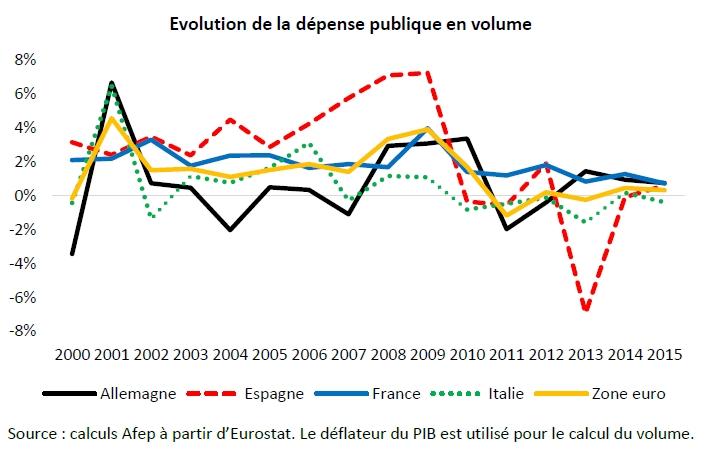 Les comptes publics français en 2016