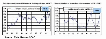 Augmentation de 15% des défaillances d'entreprises en 2008 - Euler Hermes SFAC