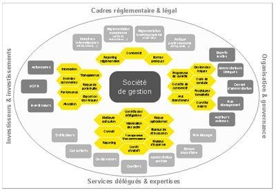 Sociétés de gestion Luxembourg : vers une gestion qualitative du risque