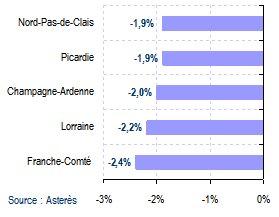 Astérès : prévisions de croissance par régions