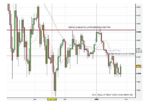 Ne pas exagérer la portée de la reprise actuelle des indices actions