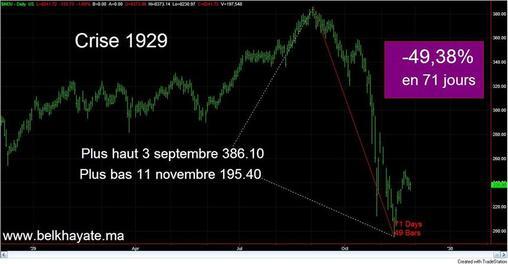 Analyse technique de la crise 2008-2011