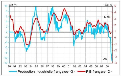 France : une récession industrielle historique