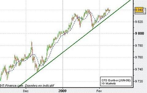 Les taux, reflet des anticipations pessimistes de conjoncture
