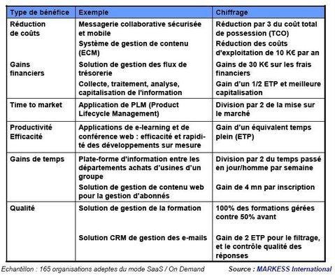 MARKESS : Atouts et Bénéfices du Modèle SaaS / On Demand