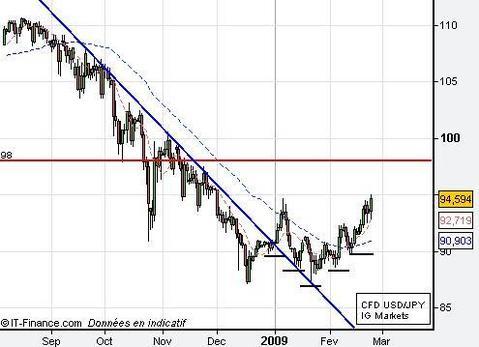 Note de marché IG MARKETS : Le dollar et l'or attirent les investisseurs
