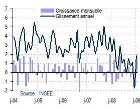 Consommation et moral des ménages (25/02/09)