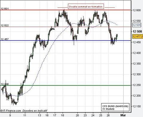 La reprise des cours obligataires s'est arrêtée à court terme