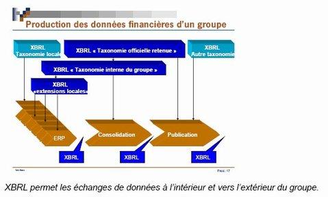 XBRL et la Consolidation et le Reporting dans les groupes