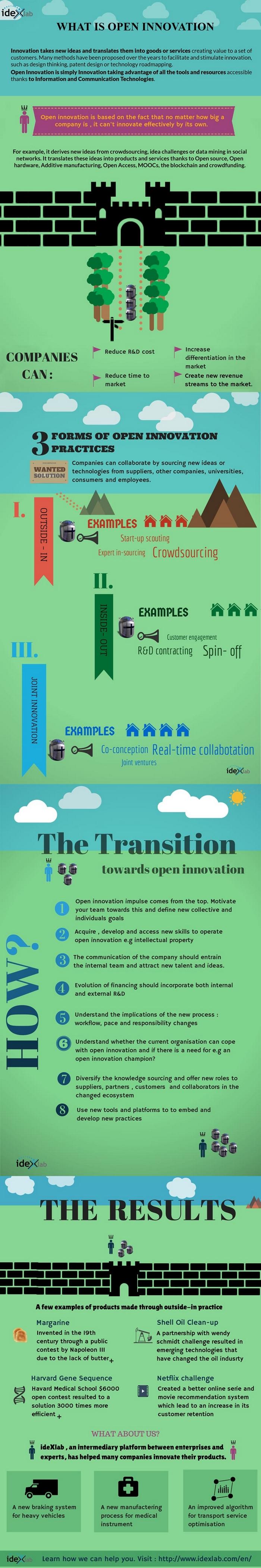 Infographie : les avantages de l'Open Innovation pour mon entreprise