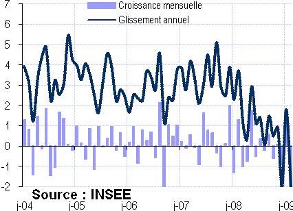 Consommation des ménages (24 mars 2009)