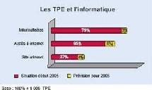 Le moral des troupes en baisse parmi les TPE selon le baromètre Fiducial-IFOP