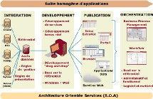 BPM : modélisation, urbanisation et orchestration des processus métier
