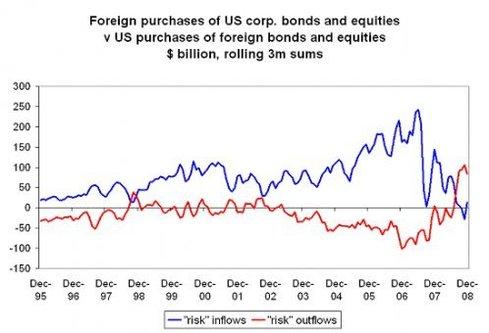 Pourquoi le dollar reste-t-il fort malgré la crise ? par Laurent Curau