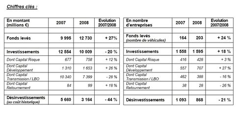 Le Capital Investissement en 2008
