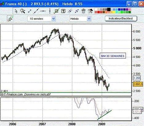 Peut-on avoir une lecture significativement haussière des derniers mouvements du marché actions ?