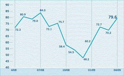 L'indice de confiance des investisseurs augmente de 70,2 à 79,6 points en avril