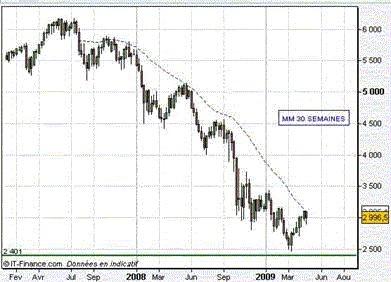 La reprise technique du marché actions est terminée