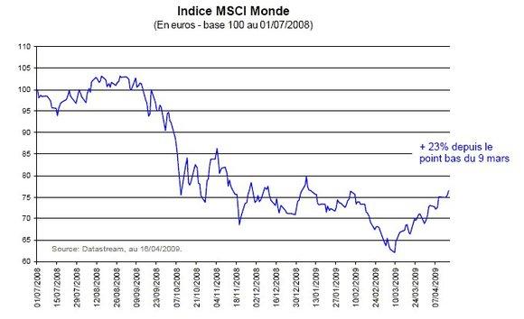 Une bonne diversification sectorielle est plus que jamais pertinente sur les marchés boursiers actuels